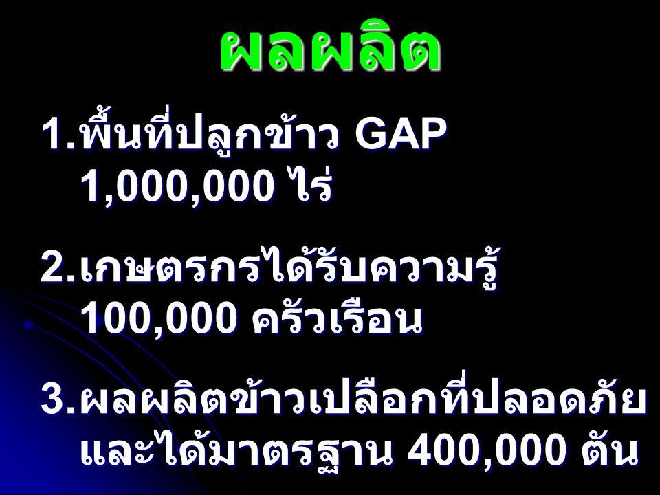 ผลผลิต 1. พื้นที่ปลูกข้าว GAP 1,000,000 ไร่ 2. เกษตรกรได้รับความรู้ 100,000 ครัวเรือน 3. ผลผลิตข้าวเปลือกที่ปลอดภัย และได้มาตรฐาน 400,000 ตัน
