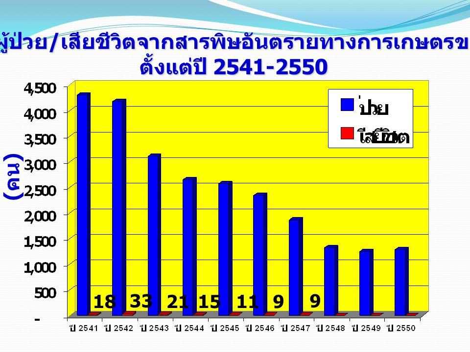( คน ) จำนวนผู้ป่วย / เสียชีวิตจากสารพิษอันตรายทางการเกษตรของไทย ตั้งแต่ปี 2541-2550 18 33 2115119 9