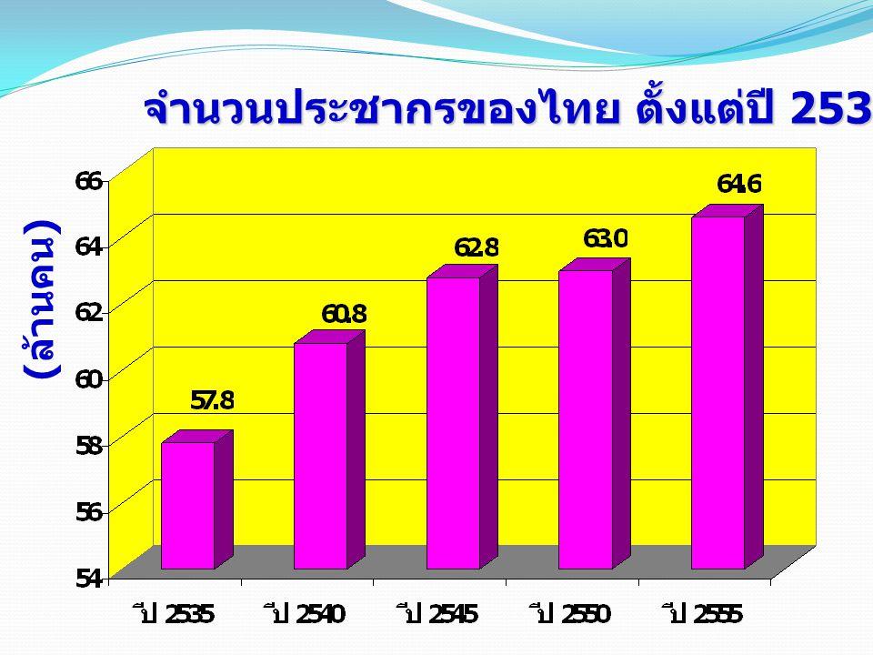 จำนวนประชากรของไทย ตั้งแต่ปี 2535-2555 ( ล้านคน )