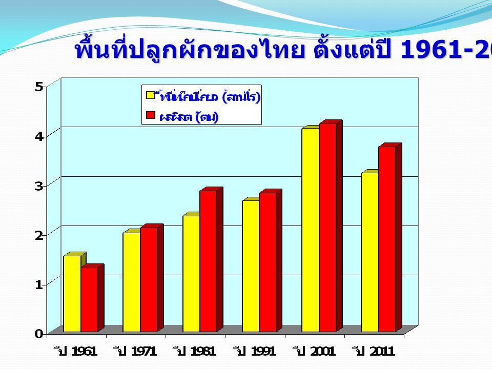 พื้นที่ปลูกผักของไทย ตั้งแต่ปี 1961-2011