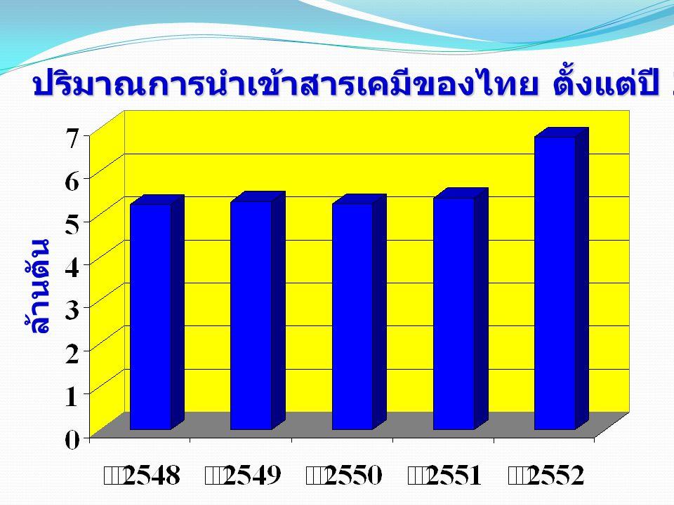 ปริมาณการนำเข้าสารเคมีของไทย ตั้งแต่ปี 2548-2552 ล้านตัน