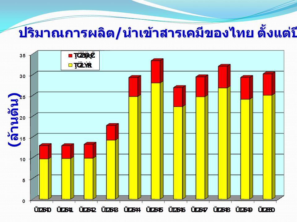 ปริมาณการผลิต / นำเข้าสารเคมีของไทย ตั้งแต่ปี 2540-2550 ( ล้านตัน )