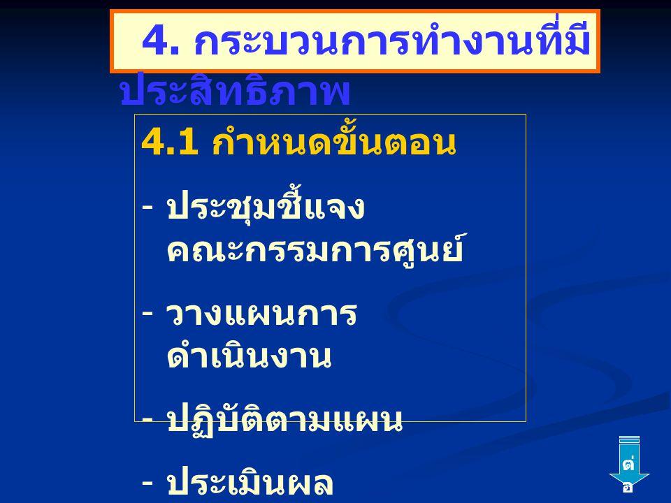 4.1 กำหนดขั้นตอน - ประชุมชี้แจง คณะกรรมการศูนย์ - วางแผนการ ดำเนินงาน - ปฏิบัติตามแผน - ประเมินผล 4. กระบวนการทำงานที่มี ประสิทธิภาพ ต่ อ
