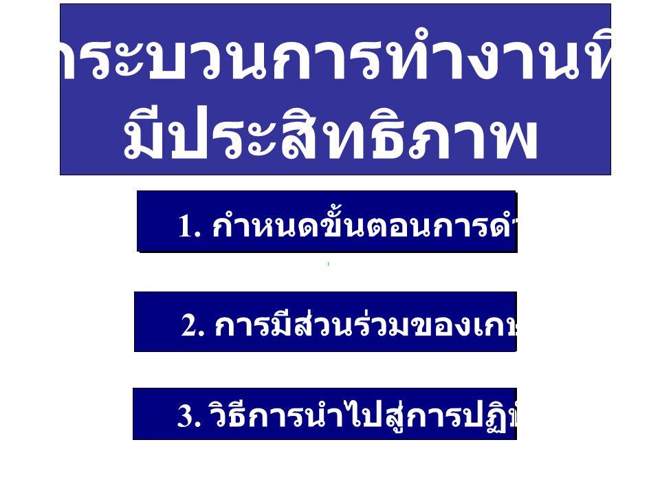 กระบวนการทำงานที่ มีประสิทธิภาพ 1. กำหนดขั้นตอนการดำเนินงาน 2. การมีส่วนร่วมของเกษตรกร 3. วิธีการนำไปสู่การปฏิบัติ