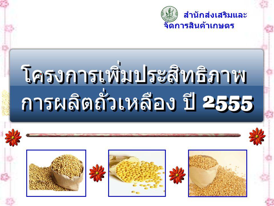 สถานการณ์ / ปัญหา ความต้องการ 2.07 ล้าน ตัน ผลิตได้ 0.19 ล้านตัน พื้นที่ปลูกลด เมล็ดพันธุ์หายาก ราคา แพง ไม่มีหน่วยงานผลิตเมล็ด พันธุ์ปริมาณมาก สำนักส่งเสริมและจัดการ สินค้าเกษตร