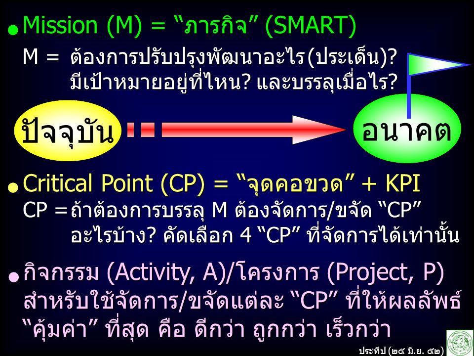 Mission (M) = ภารกิจ (SMART) M =ต้องการปรับปรุงพัฒนาอะไร (ประเด็น).