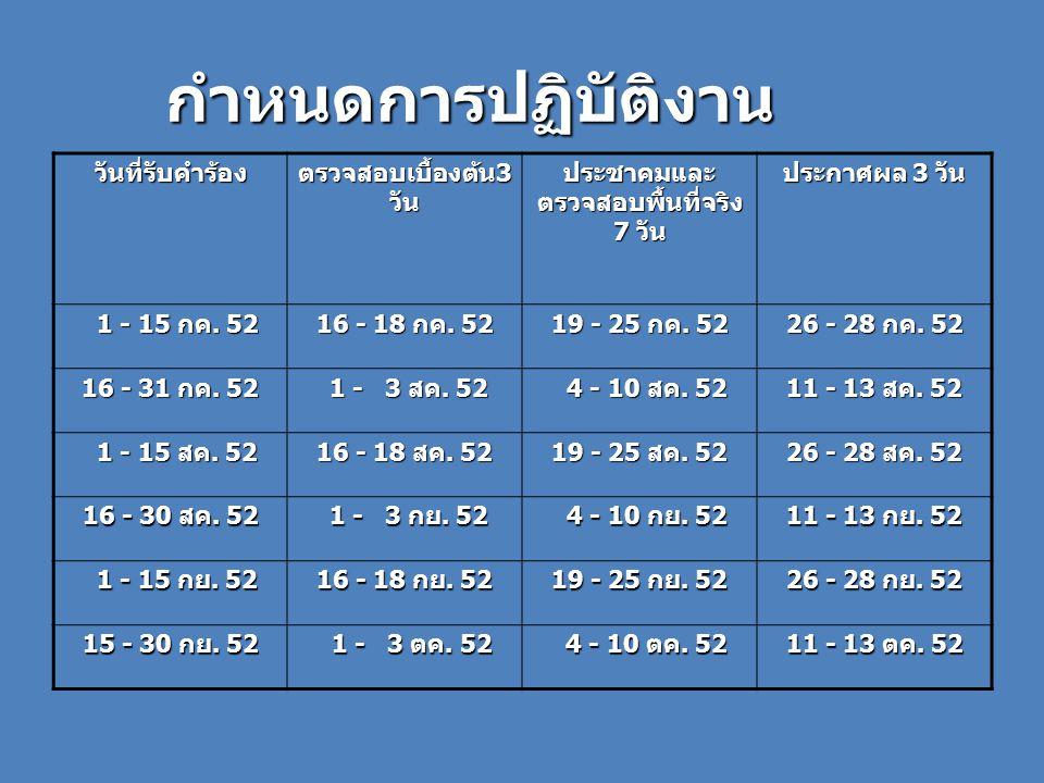 กำหนดการปฏิบัติงาน วันที่รับคำร้อง ตรวจสอบเบื้องต้น 3 วัน ประชาคมและ ตรวจสอบพื้นที่จริง 7 วัน ประกาศผล 3 วัน 1 - 15 กค.