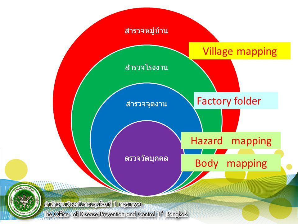 สำรวจหมู่บ้าน สำรวจโรงงาน สำรวจจุดงาน ตรวจวัดบุคคล Village mapping Factory folder Hazard mapping Body mapping