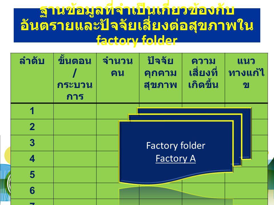 ฐานข้อมูลที่จำเป็นเกี่ยวข้องกับ อันตรายและปัจจัยเสี่ยงต่อสุขภาพใน factory folder ลำดับขั้นตอน / กระบวน การ จำนวน คน ปัจจัย คุกคาม สุขภาพ ความ เสี่ยงที