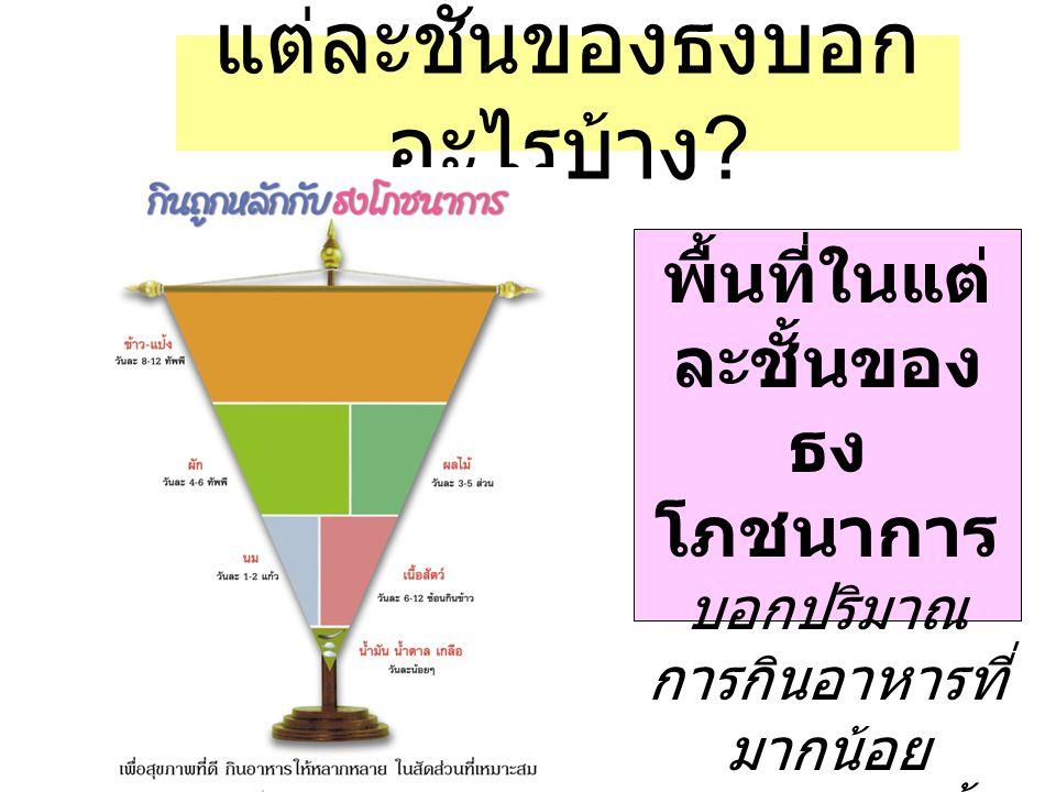 มารู้จัก … ธง โภชนาการ กันเถอะ ธงโภชนาการ คือภาพจำลอง สัดส่วนอาหารที่ แนะนำให้คนไทย บริโภคใน 1 วัน