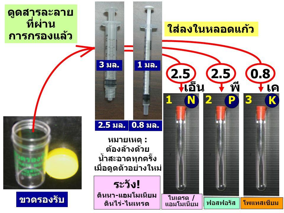 2.5 มล. 0.8 มล. ขวดรองรับ ไนเตรต / แอมโมเนียม โพแทสเซียม 2.5 0.8 N P K ดูดสารละลาย ที่ผ่าน การกรองแล้ว ใส่ลงในหลอดแก้ว 123 หมายเหตุ : ต้องล้างด้วย น้ำ