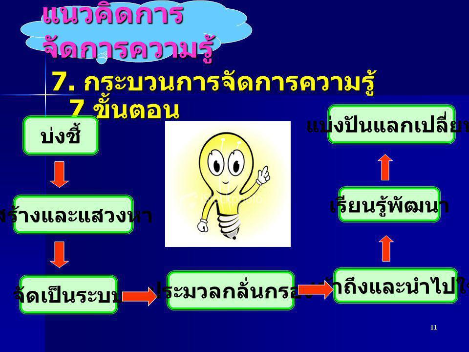 11 แนวคิดการ จัดการความรู้ 7. กระบวนการจัดการความรู้ 7 ขั้นตอน บ่งชี้ สร้างและแสวงหา เรียนรู้พัฒนา แบ่งปันแลกเปลี่ยน จัดเป็นระบบ เข้าถึงและนำไปใช้ ประ