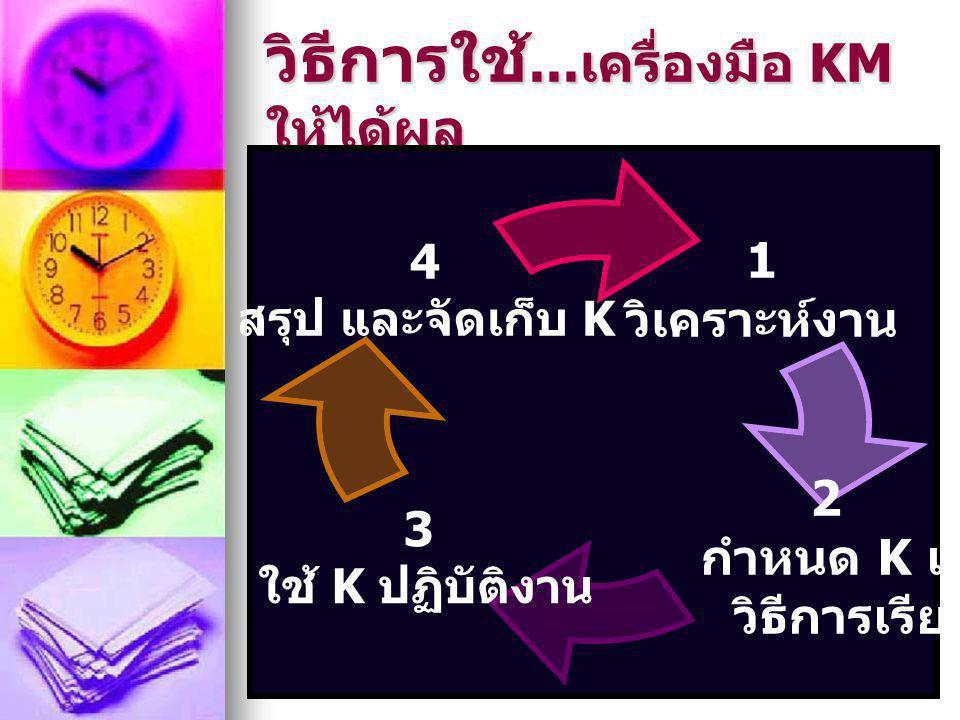 20 วิธีการใช้... เครื่องมือ KM ให้ได้ผล 1 วิเคราะห์งาน 2 กำหนด K และ วิธีการเรียนรู้ 3 ใช้ K ปฏิบัติงาน 4 สรุป และ จัดเก็บ K