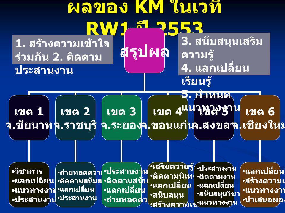 21 ผลของ KM ในเวที RW1 ปี 2553 1. สร้างความเข้าใจ ร่วมกัน 2. ติดตาม ประสานงาน 3. สนับสนุนเสริม ความรู้ 4. แลกเปลี่ยน เรียนรู้ 5. กำหนด แนวทางงาน