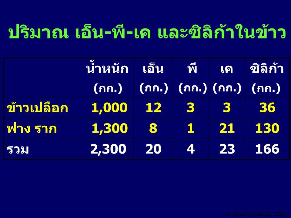 ปริมาณ เอ็น-พี-เค และซิลิก้าในข้าว น้ำหนัก เอ็น พีเคซิลิก้า ข้าวเปลือก 1,000123336 ฟาง ราก 1,3008121130 รวม 2,30020423166 (กก.) K. Kyuma (Feb 25, 2007