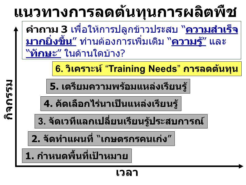 เวลา 2.จัดทำแผนที่ เกษตรกรคนเก่ง 6. วิเคราะห์ Training Needs การลดต้นทุน 5.