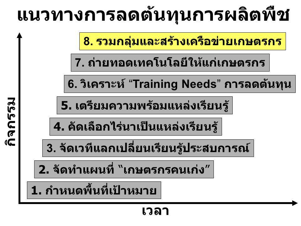 เวลา ๒๘ ก.พ.๕๔ กิจกรรม แนวทางการลดต้นทุนการผลิตพืช 8.