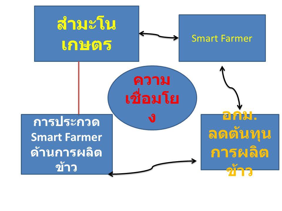 ความ เชื่อมโย ง Smart Farmer อกม. ลดต้นทุน การผลิต ข้าว สำมะโน เกษตร การประกวด Smart Farmer ด้านการผลิต ข้าว