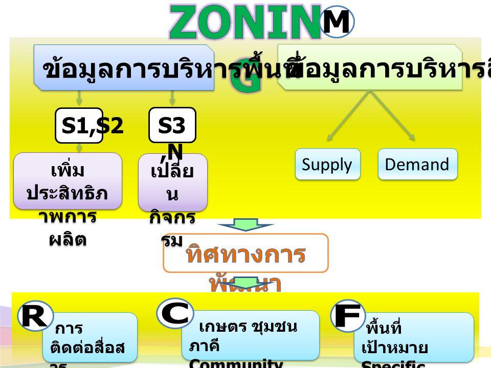 ข้อมูลการบริหารสินค้า Supply Demand เพิ่ม ประสิทธิภ าพการ ผลิต เปลี่ย น กิจกร รม S1,S2 S3,N ข้อมูลการบริหารพื้นที่ พื้นที่ เป้าหมาย Specific Field Service พื้นที่ เป้าหมาย Specific Field Service เกษตร ชุมชน ภาคี Community Participatory เกษตร ชุมชน ภาคี Community Participatory การ ติดต่อสื่อส าร Remote sensing การ ติดต่อสื่อส าร Remote sensing