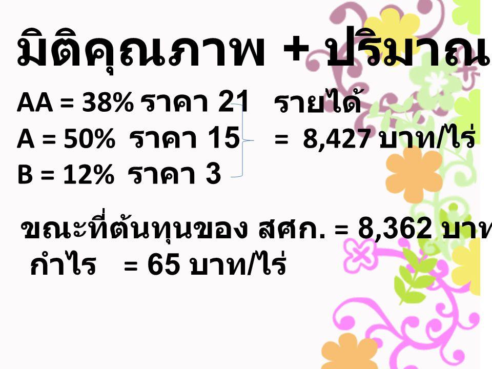 มิติคุณภาพ + ปริมาณ AA = 38% ราคา 21 A = 50% ราคา 15 B = 12% ราคา 3 รายได้ = 8,427 บาท / ไร่ ขณะที่ต้นทุนของ สศก. = 8,362 บาท / ไร่ กำไร = 65 บาท / ไร