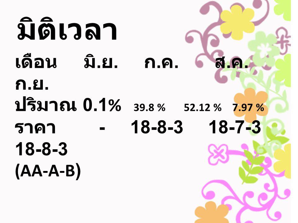 มิติเวลา เดือน มิ. ย. ก. ค. ส. ค. ก. ย. ปริมาณ 0.1% 39.8 % 52.12 % 7.97 % ราคา - 18-8-3 18-7-3 18-8-3 (AA-A-B)