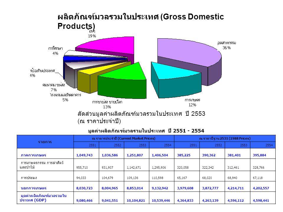 ผลิตภัณฑ์มวลรวมในประเทศ (Gross Domestic Products) สัดส่วนมูลค่าผลิตภัณฑ์มวลรวมในประเทศ ปี 2553 ( ณ ราคาประจำปี ) มูลค่าผลิตภัณฑ์มวลรวมในประเทศ ปี 2551