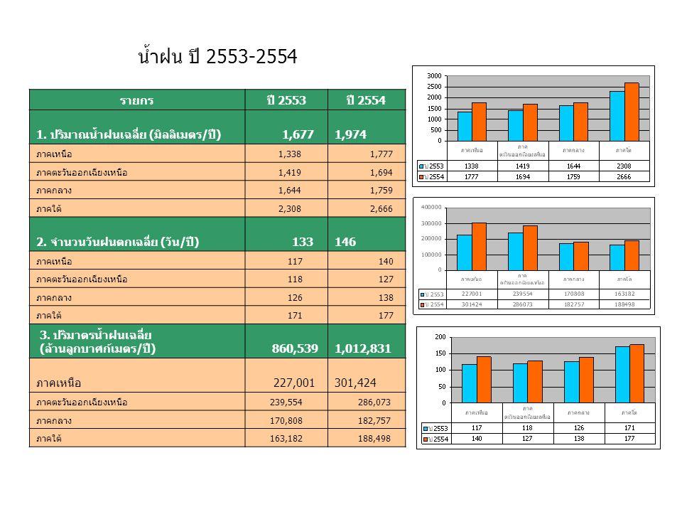 1.1 เนื้อที่ทั้งประเทศ (ล้านไร่)320.7 1) ที่ป่า107.24 2) ที่ดินเพื่อการเกษตร151.92 3) ที่ดินไม่ได้จำแนก61.54 1.2 เนื้อที่ถือครองทางกรเกษตร (ล้านไร่)151.92 1) ในเขตชลประทาน29.34 2) นอกเขตชลประทาน122.58 1.3 เนื้อที่โครงการชลประทาน (ล้านไร่)29.34 1) ขนาดใหญ่ - กลาง24.17 2) ขนาดเล็ก อื่นๆ5.17 1.