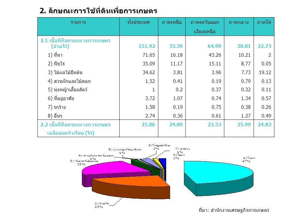 รายการทั้งประเทศภาคเหนือภาคตะวันออกภาคกลางภาคใต้ เฉียงเหนือ 2.1 เนื้อที่ถือครองทางการเกษตร (ล้านไร่)151.9233.3964.9930.8122.73 1) ที่นา71.6516.1843.2610.212 2) พืชไร่35.0911.1715.118.770.05 3) ไม้ผลไม้ยืนต้น34.623.813.967.7319.12 4) สวนผักและไม้ดอก1.520.410.190.790.13 5) ทุ่งหญ้าเลี้ยงสัตว์10.20.370.320.11 6) ที่อยู่อาศัย3.721.070.741.340.57 7) รกร้าง1.580.190.750.380.26 8) อื่นๆ2.740.360.611.270.49 2.2 เนื้อที่ถือครองทางการเกษตร25.8624.8923.5335.9924.83 เฉลี่ยต่อครัวเรือน (ไร่) 2.