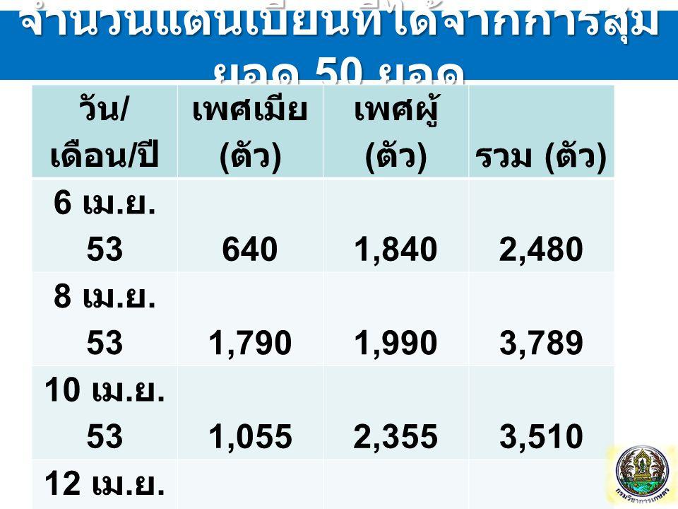 จำนวนแตนเบียนที่ได้จากการสุม ยอด 50 ยอด วัน / เดือน / ปี เพศเมีย ( ตัว ) เพศผู้ ( ตัว ) รวม ( ตัว ) 6 เม. ย. 536401,8402,480 8 เม. ย. 531,7901,9903,78