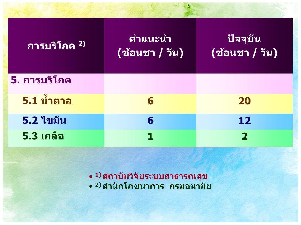 การบริโภค 2) คำแนะนำ (ช้อนชา / วัน) ปัจจุบัน (ช้อนชา / วัน) 5. การบริโภค 5.1 น้ำตาล 620 5.2 ไขมัน 612 5.3 เกลือ 12 1) สถาบันวิจัยระบบสาธารณสุข 2) สำนั