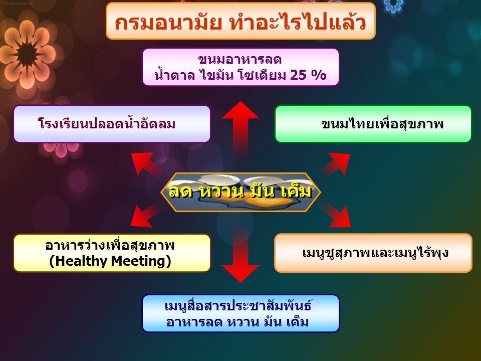 ขนมอาหารลด น้ำตาล ไขมัน โซเดียม 25 % ขนมไทยเพื่อสุขภาพ เมนูชูสุภาพและเมนูไร้พุง เมนูสื่อสารประชาสัมพันธ์ อาหารลด หวาน มัน เค็ม อาหารว่างเพื่อสุขภาพ (H
