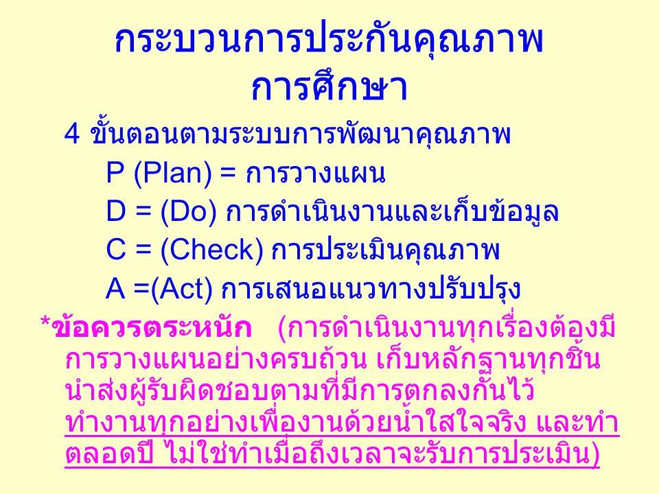 กระบวนการประกันคุณภาพ การศึกษา 4 ขั้นตอนตามระบบการพัฒนาคุณภาพ P (Plan) = การวางแผน D = (Do) การดำเนินงานและเก็บข้อมูล C = (Check) การประเมินคุณภาพ A =(Act) การเสนอแนวทางปรับปรุง * ข้อควรตระหนัก ( การดำเนินงานทุกเรื่องต้องมี การวางแผนอย่างครบถ้วน เก็บหลักฐานทุกชิ้น นำส่งผู้รับผิดชอบตามที่มีการตกลงกันไว้ ทำงานทุกอย่างเพื่องานด้วยน้ำใสใจจริง และทำ ตลอดปี ไม่ใช่ทำเมื่อถึงเวลาจะรับการประเมิน )