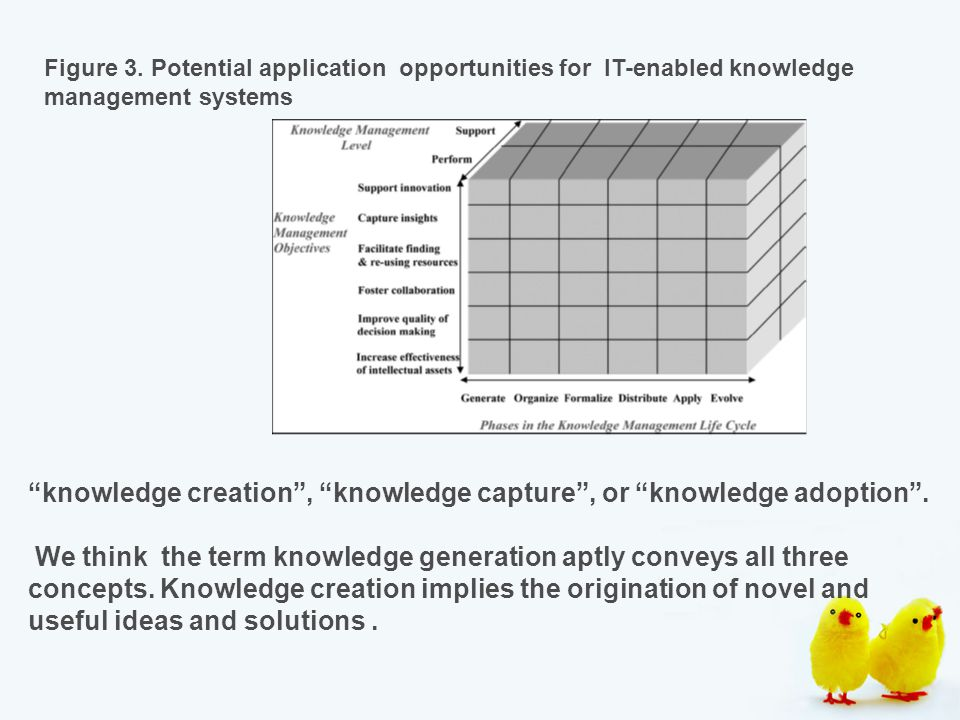 """Figure 3. Potential application opportunities for IT-enabled knowledge management systems """"knowledge creation"""", """"knowledge capture"""", or """"knowledge ado"""