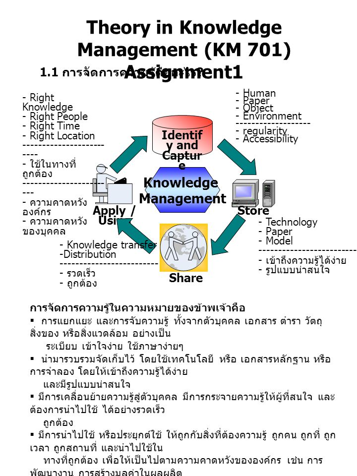 Knowledge Management Identif y and Captur e Store Share Apply / Using Theory in Knowledge Management (KM 701) Assignment1 1.1 การจัดการความรู้คืออะไร .