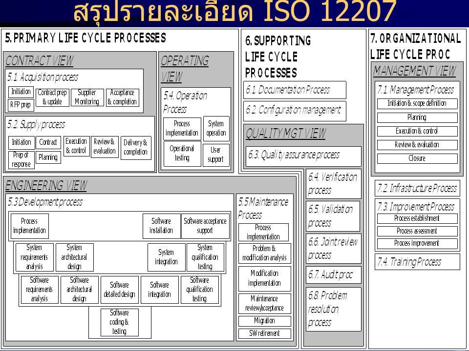 สรุปรายละเอียด ISO 12207