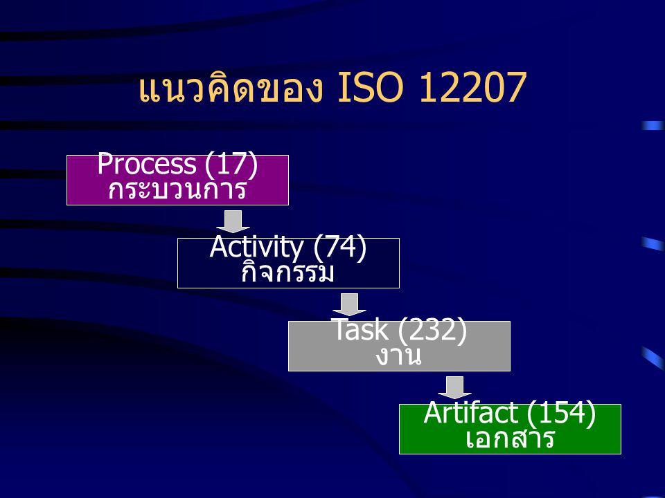แนวคิดของ ISO 12207 Process (17) กระบวนการ Activity (74) กิจกรรม Task (232) งาน Artifact (154) เอกสาร