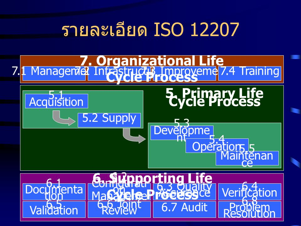 TQS Level 1 (Basic Engineering) ISO 12207 ActivityArtifact Required 5.2.4 Supply Planning Software Life Cycle Selection Procedure, Project Plan 5.3.1 Development Process Implementation Development Procedure 5.3.4 Software Requirement Analysis Software Requirement Document 5.3.5 Software Architectural Design Software Architecture Design Document, User Manual 5.3.7 Software Coding & Testing Test Procedure, Test Record 5.3.13 Software Acceptance Support Software Acceptance Testing Record 5.5.1 Maintenance Process Implementation Maintenance Procedure 5.5.3 Modification Implementation Modification Record 6.2.1 Configuration Mgt Implementation Configuration Management Procedure 6.2.3 Configuration Control Change Request Record 6.3.1 Quality Assurance Implementation Quality Assurance Procedure, Quality Assurance Record 7.1.1 Initiation & Scope Definition Project Management Procedure A.4.1 Tailoring Decision and Rational Tailoring Decision and Rational Record