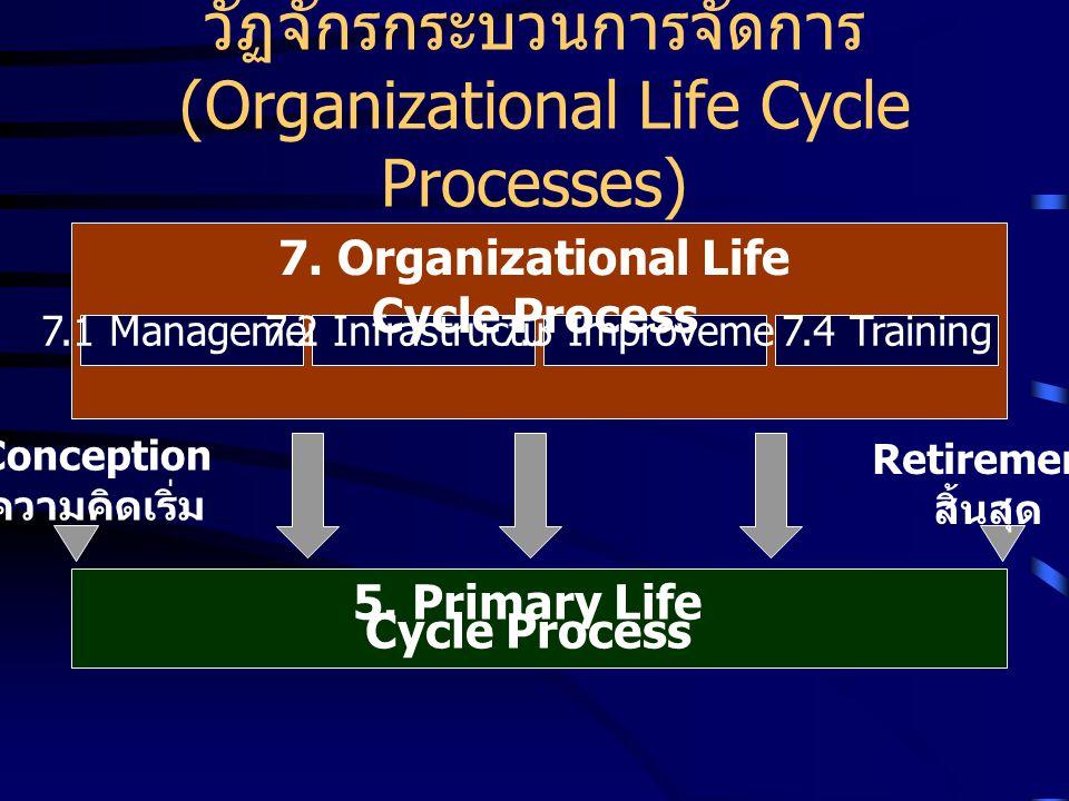 วัฏจักรกระบวนการจัดการ (Organizational Life Cycle Processes) Conception ความคิดเริ่ม Retirement สิ้นสุด 7.1 Management7.2 Infrastructure7.3 Improvemen