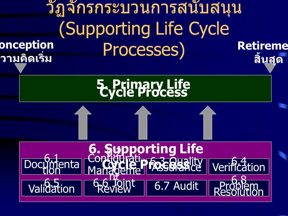วัฏจักรกระบวนการสนับสนุน (Supporting Life Cycle Processes) Conception ความคิดเริ่ม Retirement สิ้นสุด 6.1 Documenta tion 6.2 Configurati on Manageme n