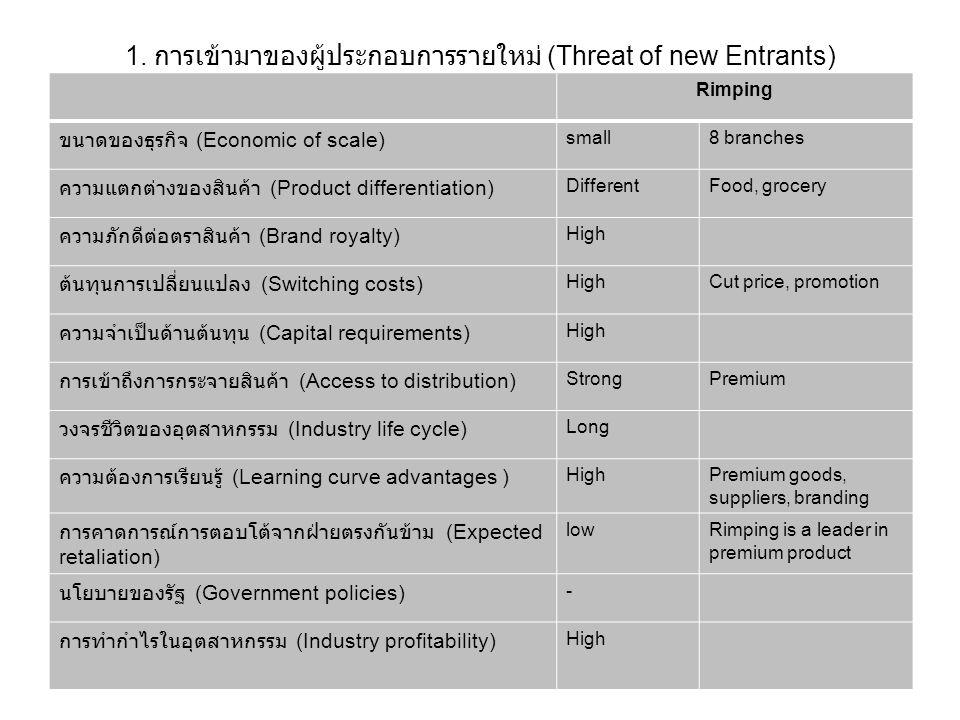 1. การเข้ามาของผู้ประกอบการรายใหม่ (Threat of new Entrants) Rimping ขนาดของธุรกิจ (Economic of scale) small8 branches ความแตกต่างของสินค้า (Product di