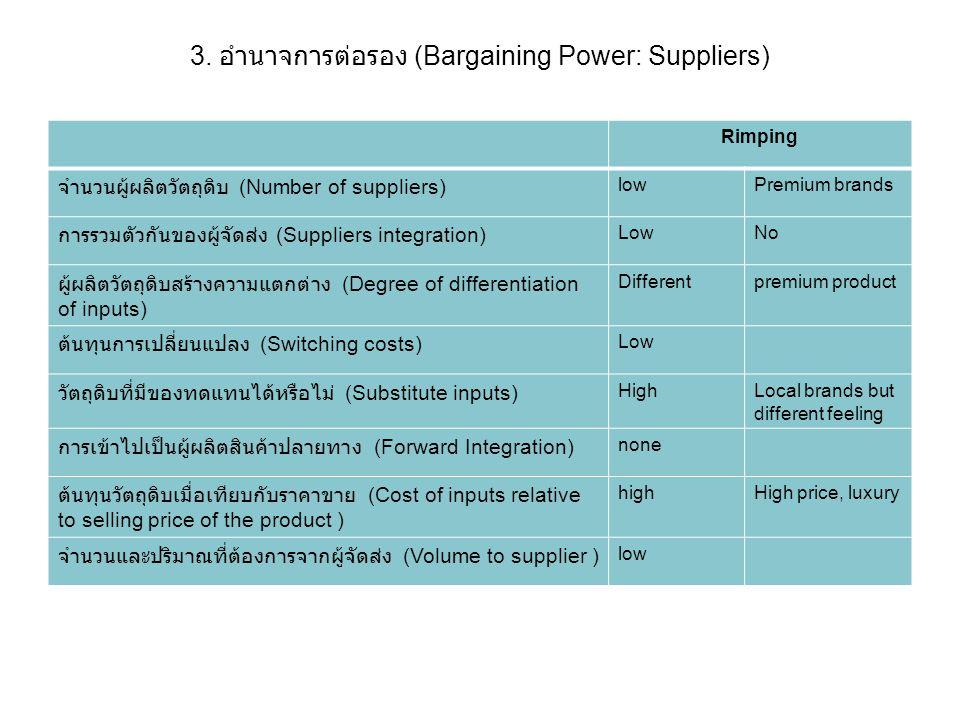 3. อำนาจการต่อรอง (Bargaining Power: Suppliers) Rimping จำนวนผู้ผลิตวัตถุดิบ (Number of suppliers) lowPremium brands การรวมตัวกันของผู้จัดส่ง (Supplie