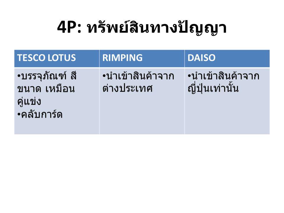 TESCO LOTUSRIMPINGDAISO บรรจุภัณฑ์ สี ขนาด เหมือน คู่แข่ง คลับการ์ด นำเข้าสินค้าจาก ต่างประเทศ นำเข้าสินค้าจาก ญี่ปุ่นเท่านั้น 4P: ทรัพย์สินทางปัญญา