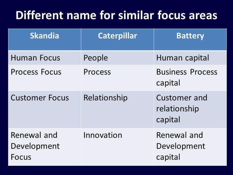 Different name for similar focus areas SkandiaCaterpillarBattery Human FocusPeopleHuman capital Process FocusProcessBusiness Process capital Customer