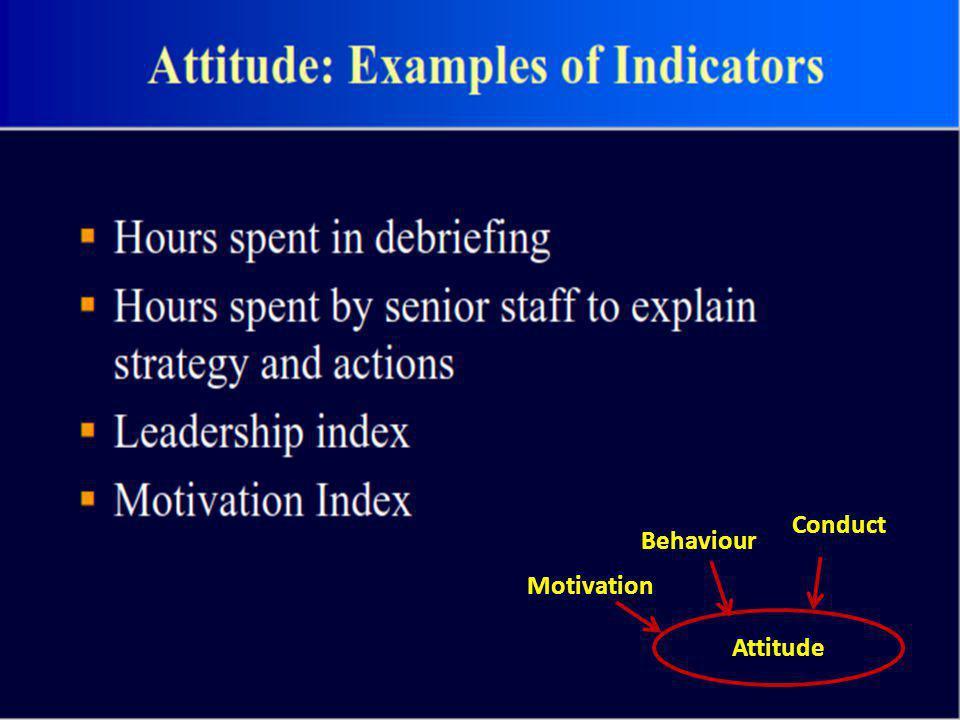 Attitude Motivation Behaviour Conduct