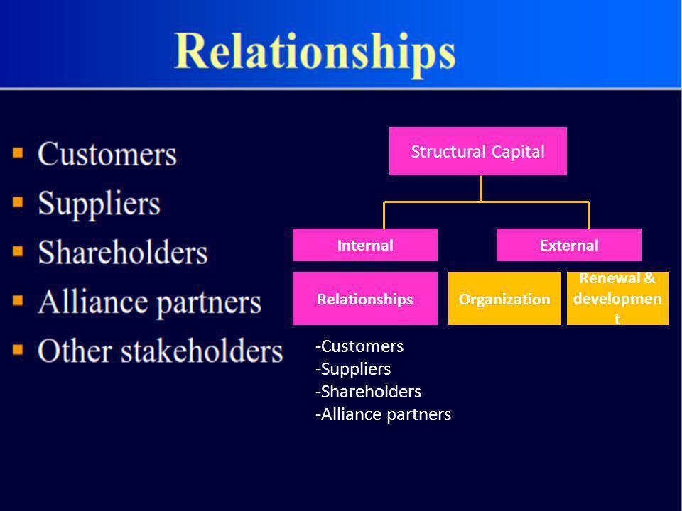Structural Capital InternalExternal -Customers -Suppliers -Shareholders -Alliance partners RelationshipsOrganization Renewal & developmen t