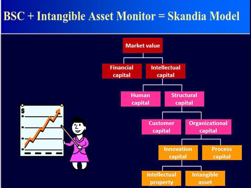 Market value Financial capital Intellectual capital Human capital Structural capital Customer capital Organizational capital Innovation capital Proces