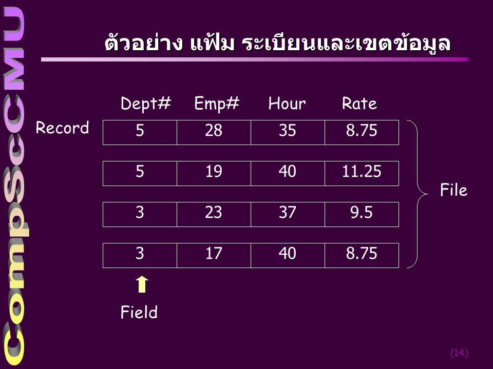 (14) 58.752835 511.251940 39.52337 38.751740 Dept#Emp#HourRate File Record Field ตัวอย่าง แฟ้ม ระเบียนและเขตข้อมูล