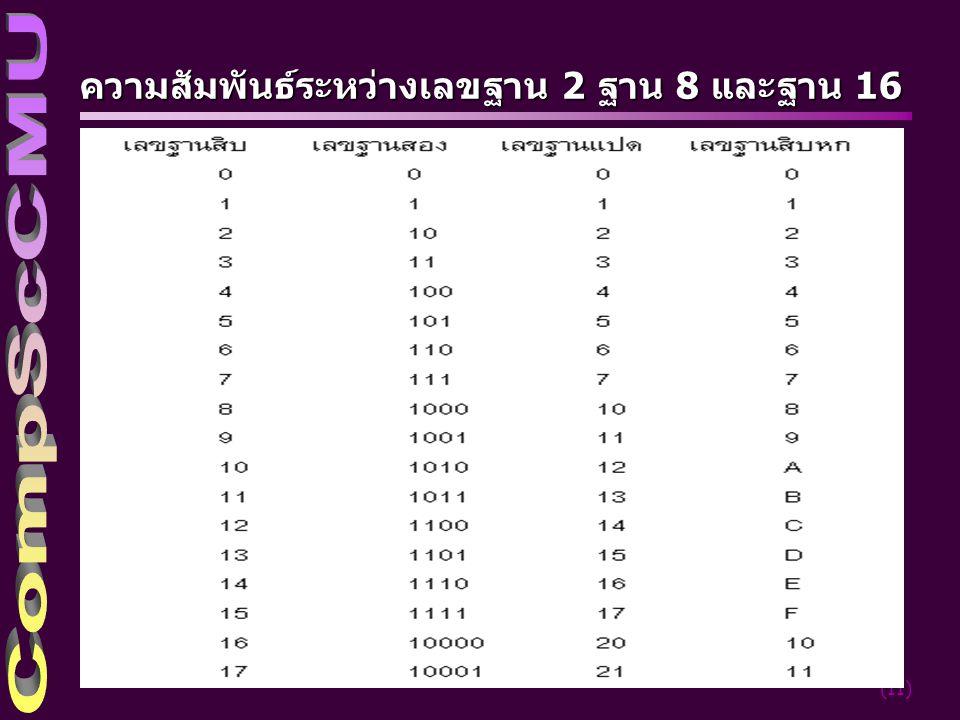 (11) ความสัมพันธ์ระหว่างเลขฐาน 2 ฐาน 8 และฐาน 16