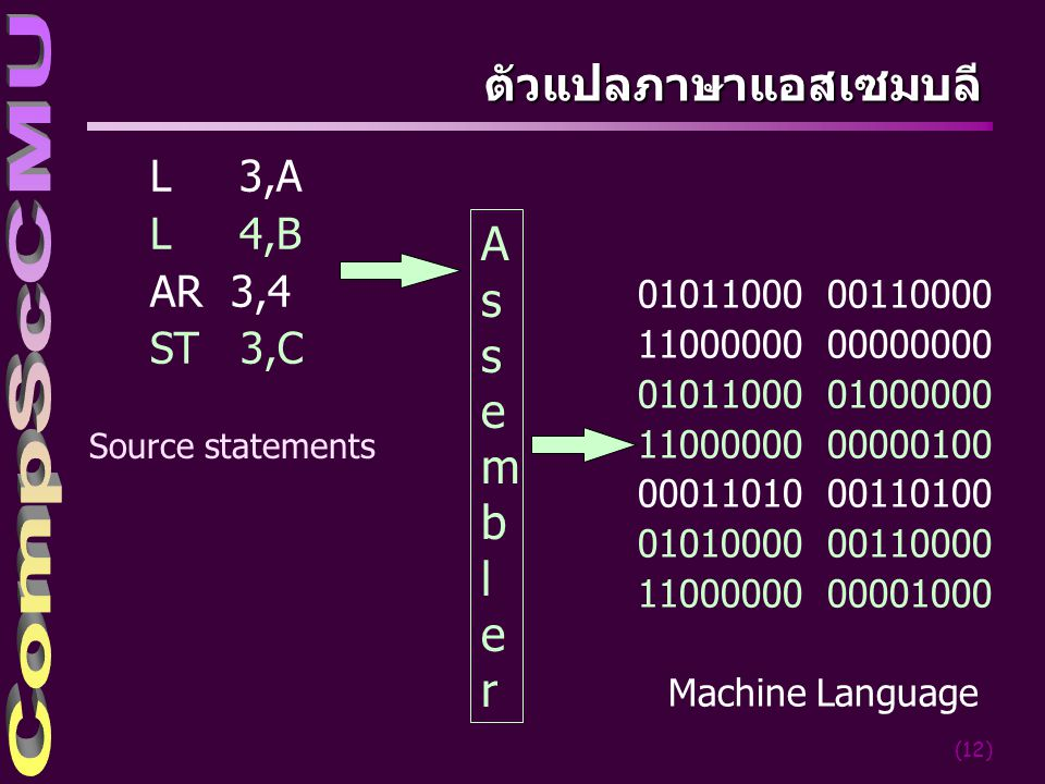 (12) ตัวแปลภาษาแอสเซมบลี L 3,A L 4,B AR 3,4 ST 3,C 01011000 00110000 11000000 00000000 01011000 01000000 11000000 00000100 00011010 00110100 01010000 00110000 11000000 00001000 Machine Language Source statements AssemblerAssembler
