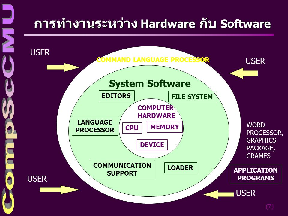 (7) การทำงานระหว่าง Hardware กับ Software USER COMMAND LANGUAGE PROCESSOR System Software COMPUTER HARDWARE CPU MEMORY DEVICE EDITORS FILE SYSTEM LANG
